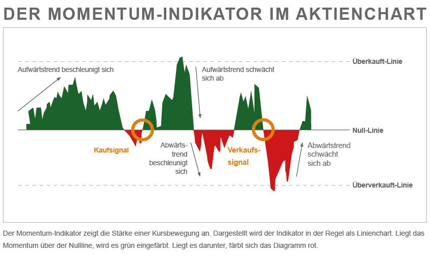 Grafik zum Momentum Indikator
