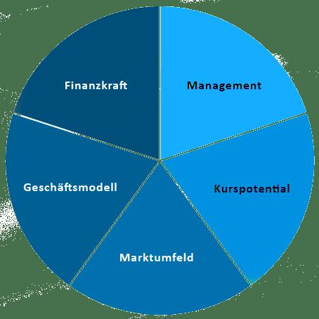 Diagramm zu Quality Investing