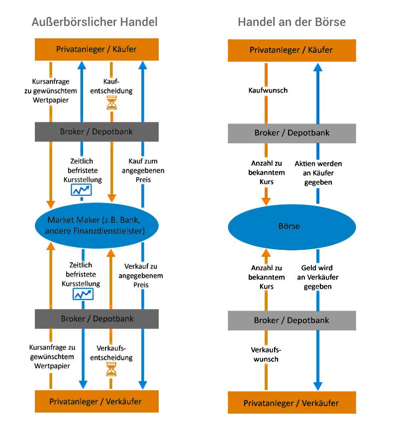 Grafik zeigt Unterschiede zwischen börslichem und außerbörslichem Handel