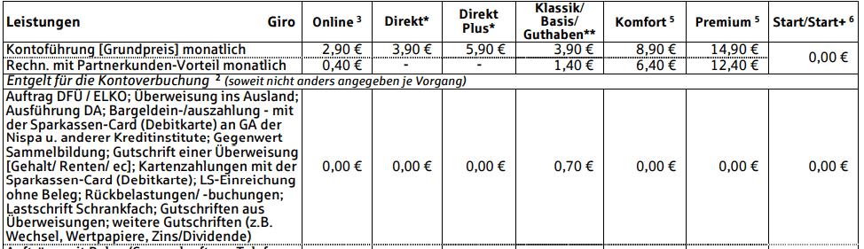Auszug aus dem Preisverzeichnis der Niederrheinische Sparkasse RheinLippe