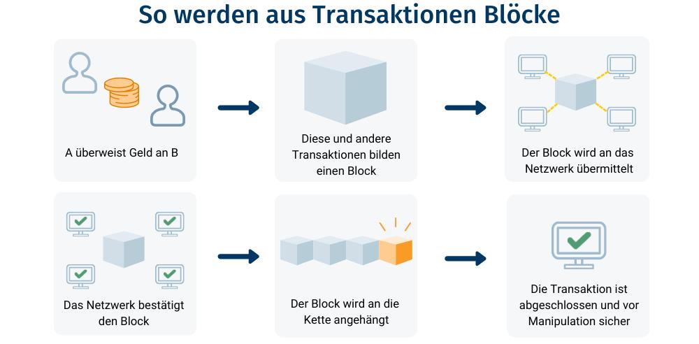Das Netzwerk validiert einen neuen Block.